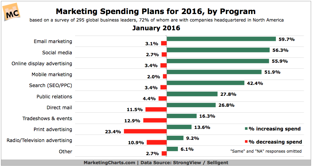 Marketing_Spend_by_Channel