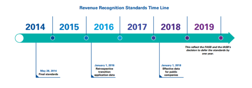 the need for improvements on the principles and practice of revenue recognition standards Of recognition and presentation of revenue and certain expenses • employees and stakeholders would need to be educated on how the changes impact the entity.