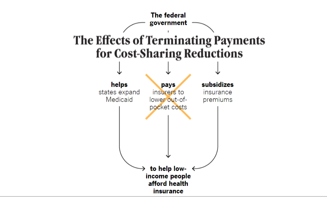 "More Pressure on Trump – Elevated Premiums if POTUS Eliminates ""Obamacare"" Subsidies"