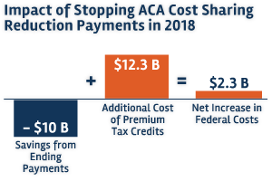 impact-of-stopping-aca-cost-sharing-reduction-payments-in-2018-