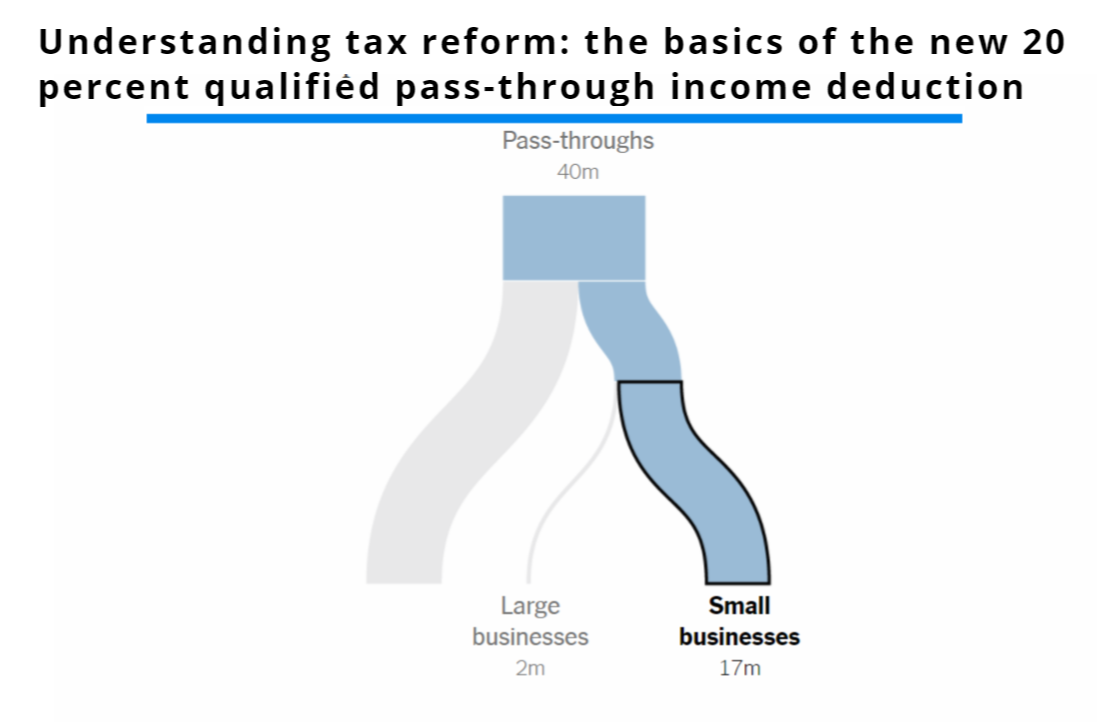 Tax Reform's Implications of the 20% Pass-through Entity Income Section 199a