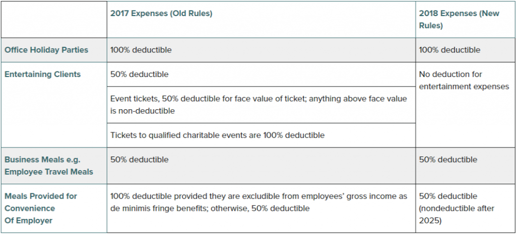 entertainment-expenses