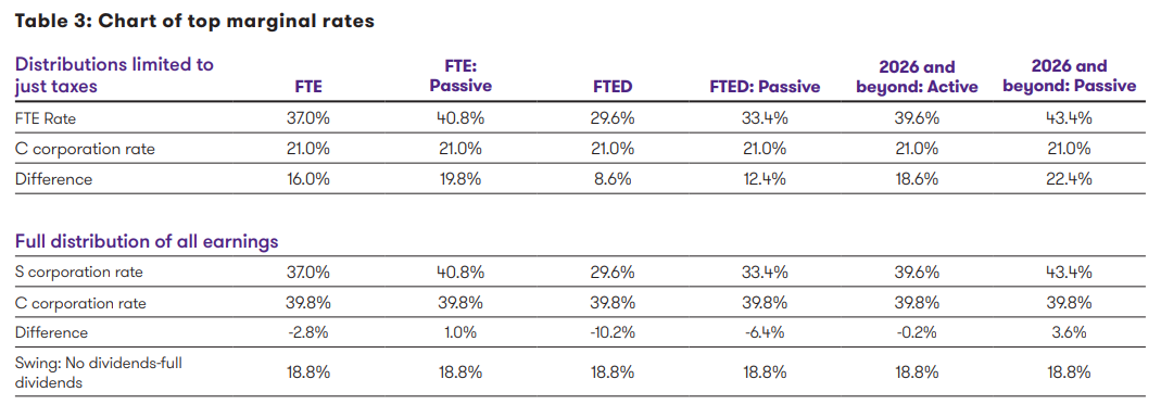 chart-of-top-rates