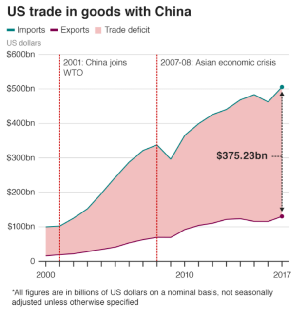 Tariffs, Global Trade Wars and Protectionism Defined