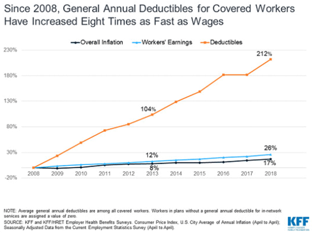 general-annual-deductibles