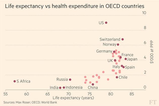 healthcare-costs-worldwide