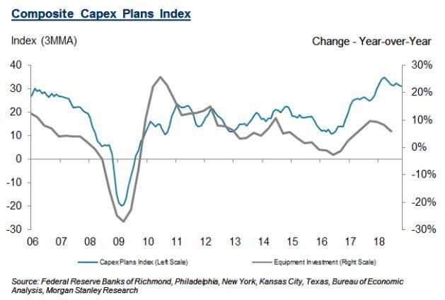 capex-plans-index
