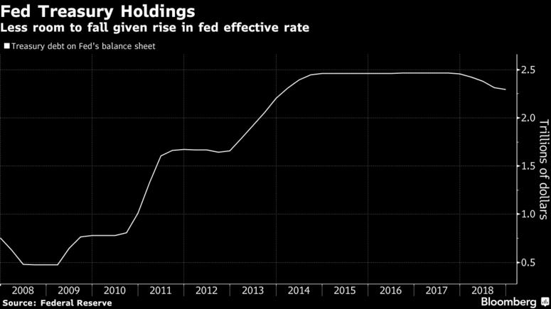 fed treasury holdings