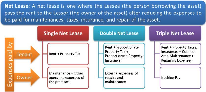 triple-net-lease