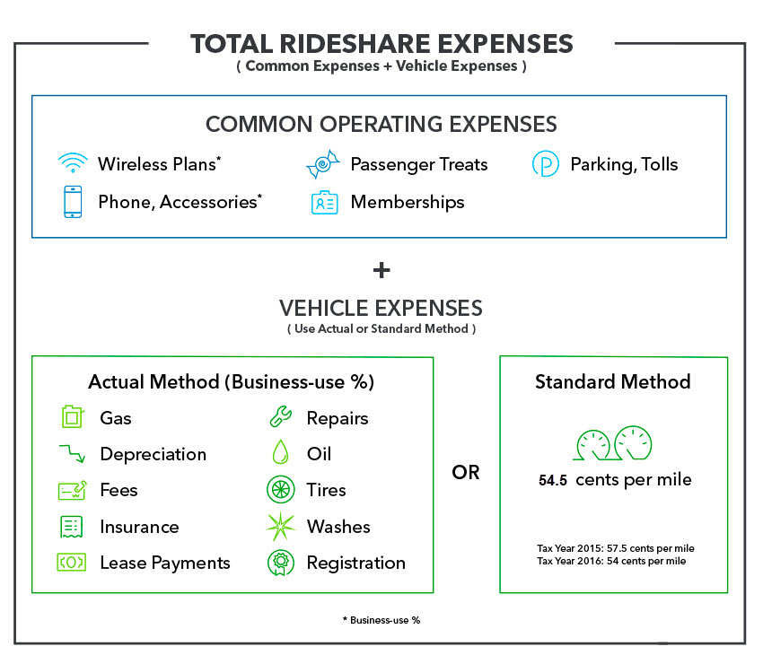 common-operating-vehicle-expenses_2018-uber-driver