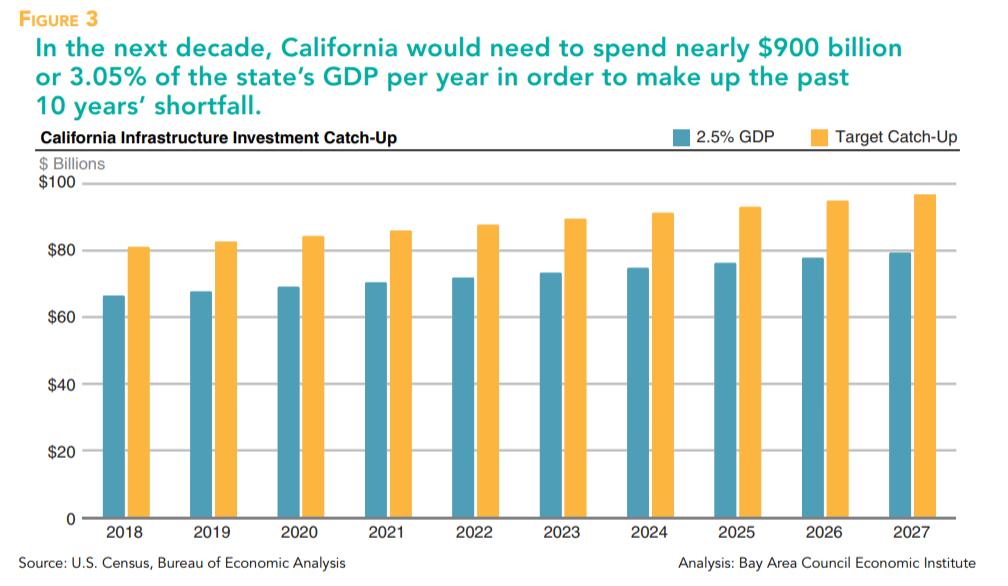 California failing infrastructure