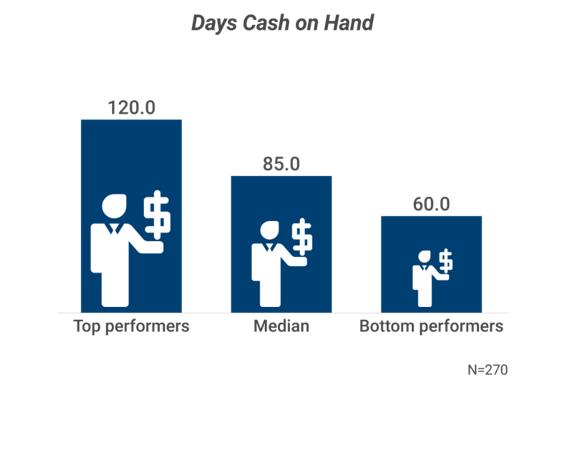 cash-on-hand