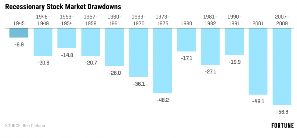 stock market drawdowns
