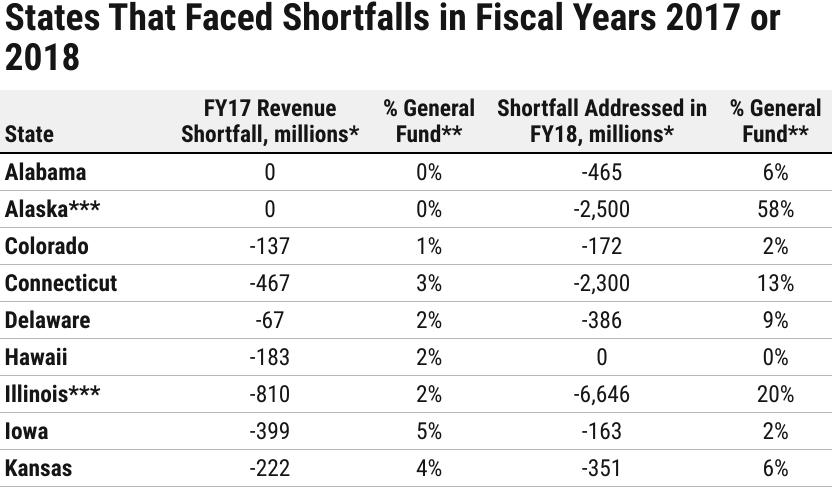 kansas economy tax revenue shortfall