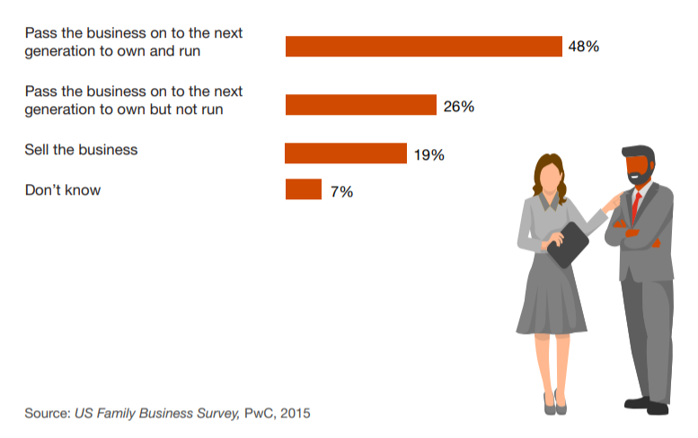 US family business snapshot from PWC