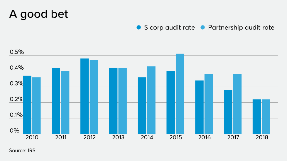 s-corp-partnership-audit-rates