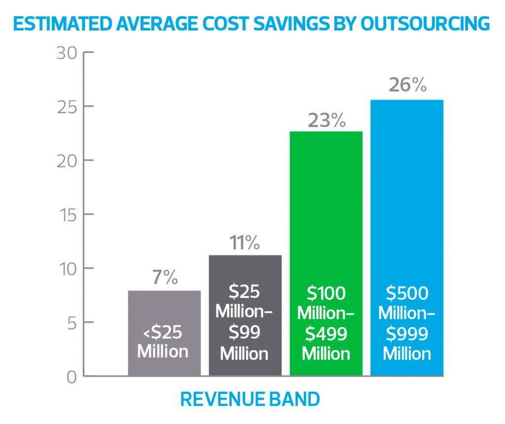 outsourcing-cfo-benefits
