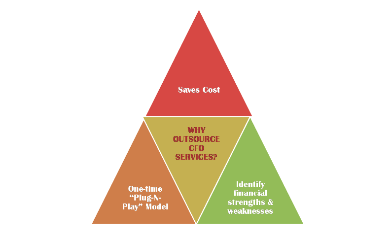 Why Companies Benefit from Hiring Outsourced CFO Services