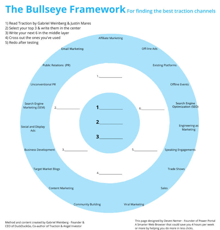 bullseye-channels-marketing