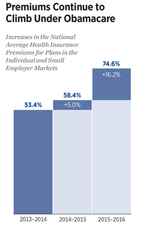 obamacare-insurance-costs-rising