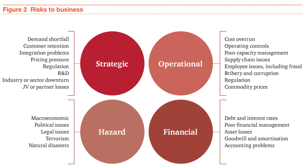 types-risks-to-business-graph