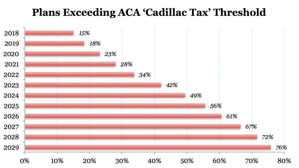 Cadillac-Tax-penetration