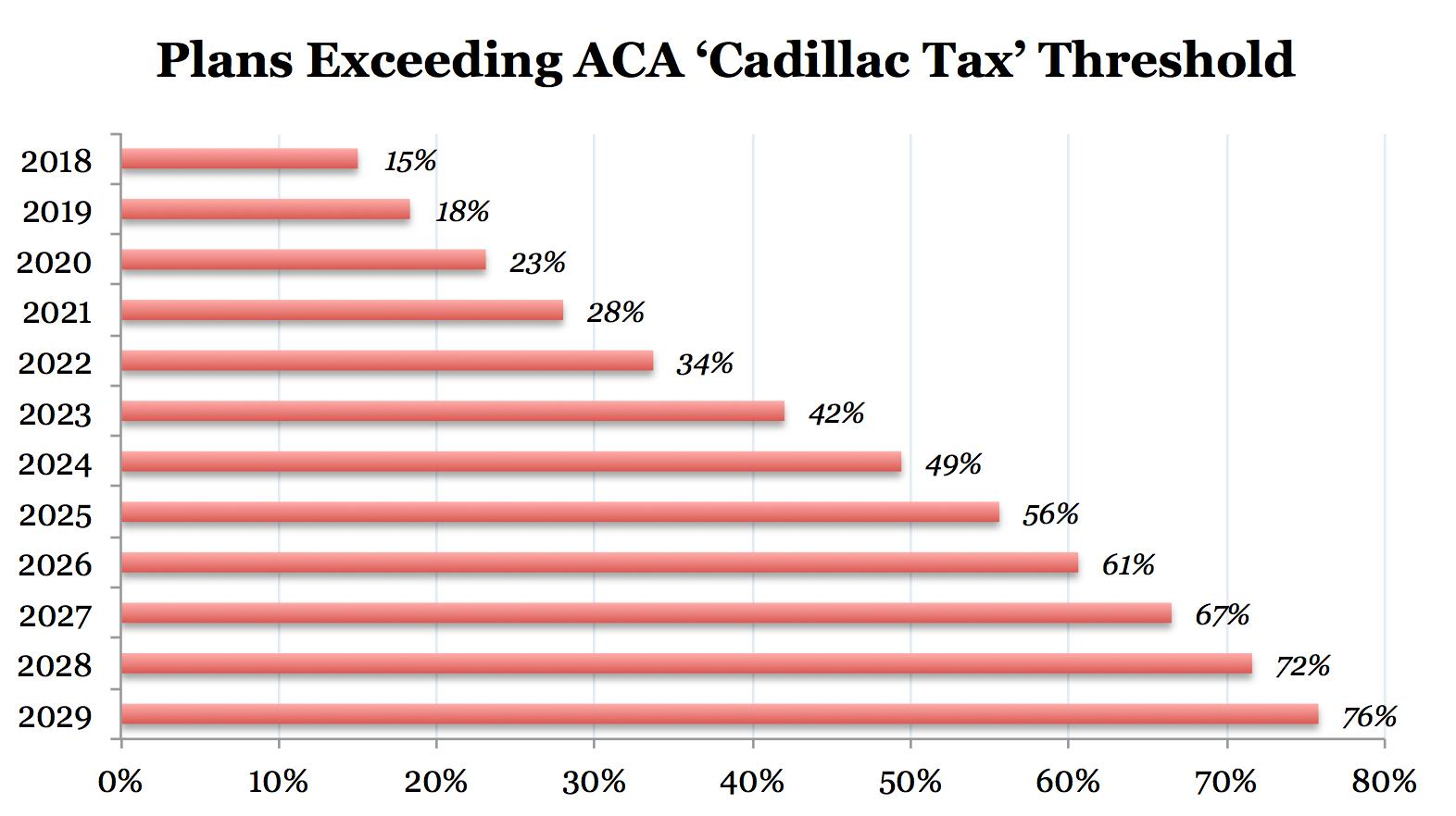 The Cadillac Tax, Companies Are still Wondering Will Ever Take Effect?