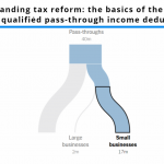 Untangling tax reform the basics of the new 20 percent qualified business income deduction