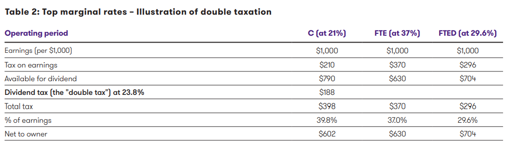 double-taxation