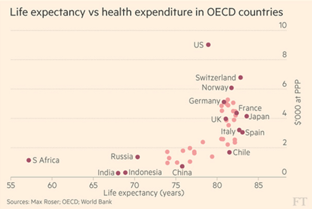 healthcare-costs-worldwide