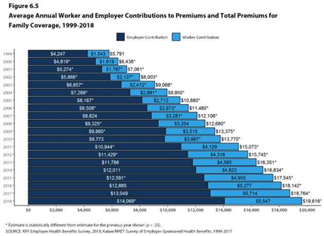 total-premiums