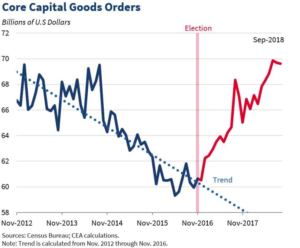 core-capital-orders