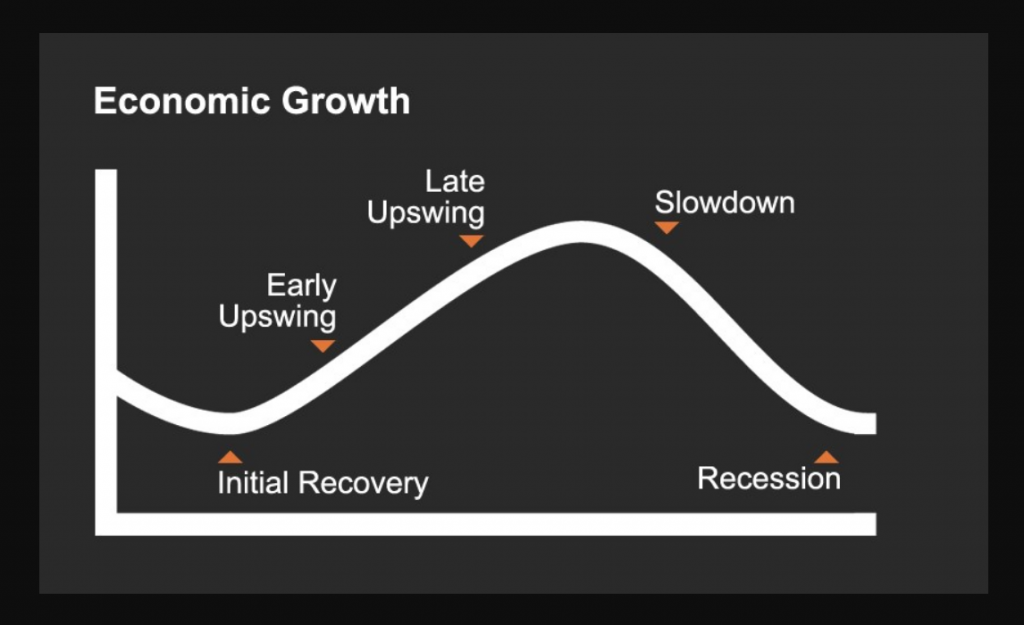 recession cycles