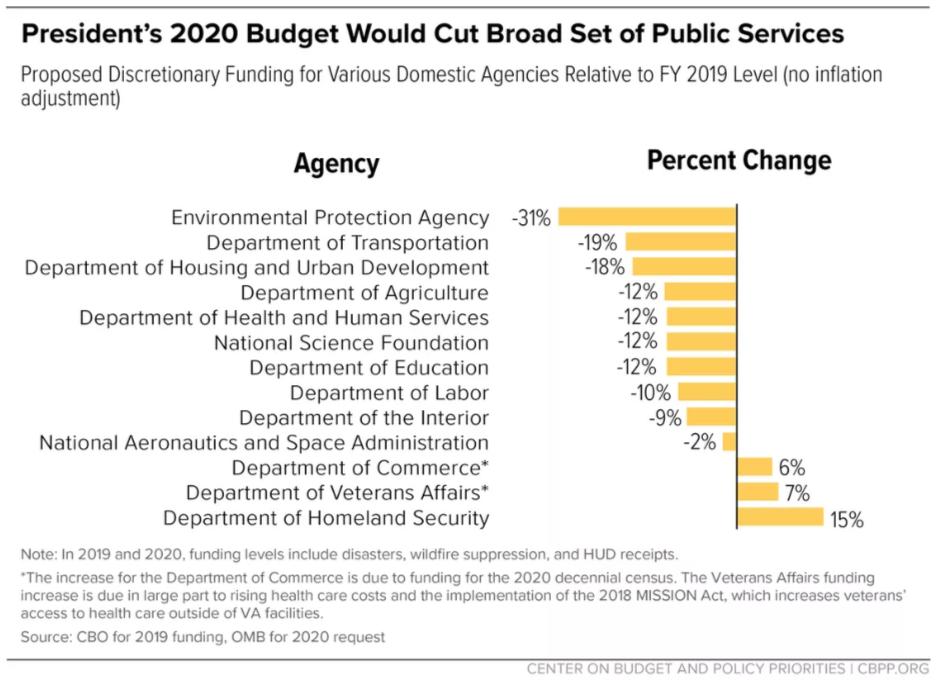 2020-budget-cuts