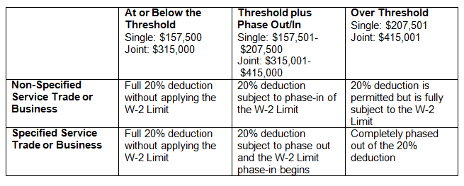 income-threshold-section-199a