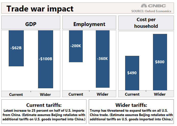 trade-war-impact-chart