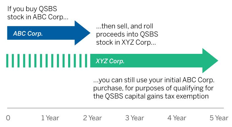 tax-exempt_qsbs_chart