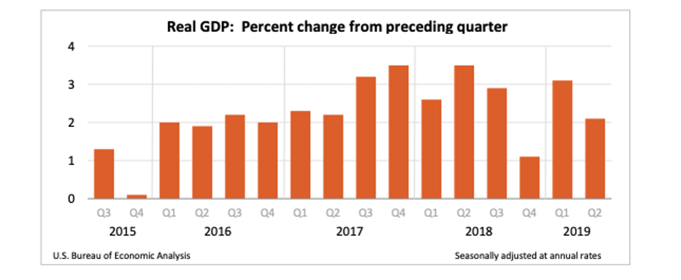 U.S. GDP growth: 3Q 2015 to 2Q 2019U.S. BUREAU OF ECONOMIC ANALYSIS