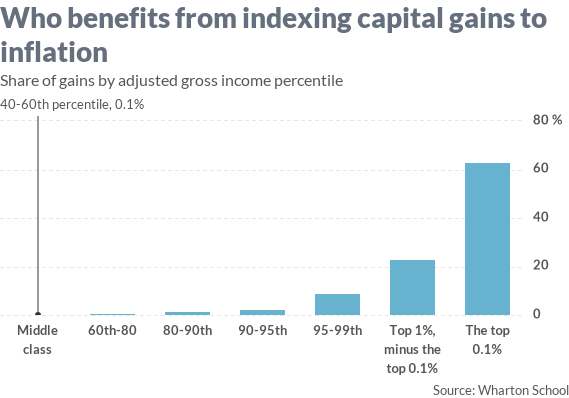 Indexing Capital Gains Tax to inflation,  Will it Stimulate Economic Growth?