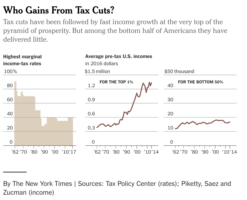 nytimes-who-gains-from-tax-cuts