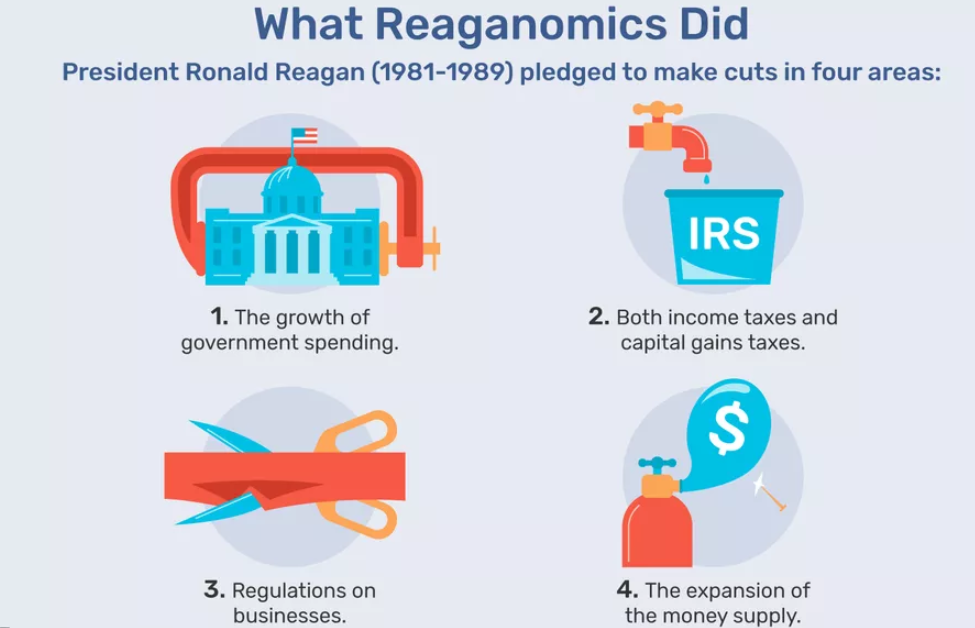 reaganomics-what-is-it