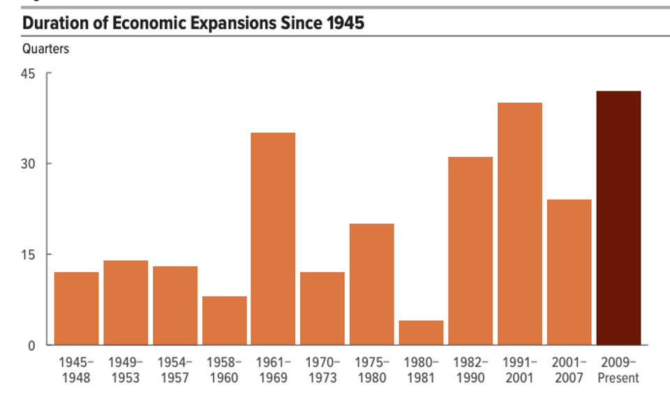 durations-of-u.s.-economic-expansions-since-1945