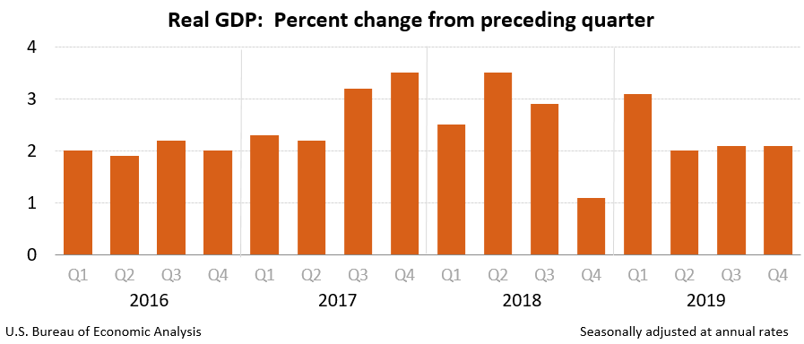gdp-growth-last-12-quarters-average