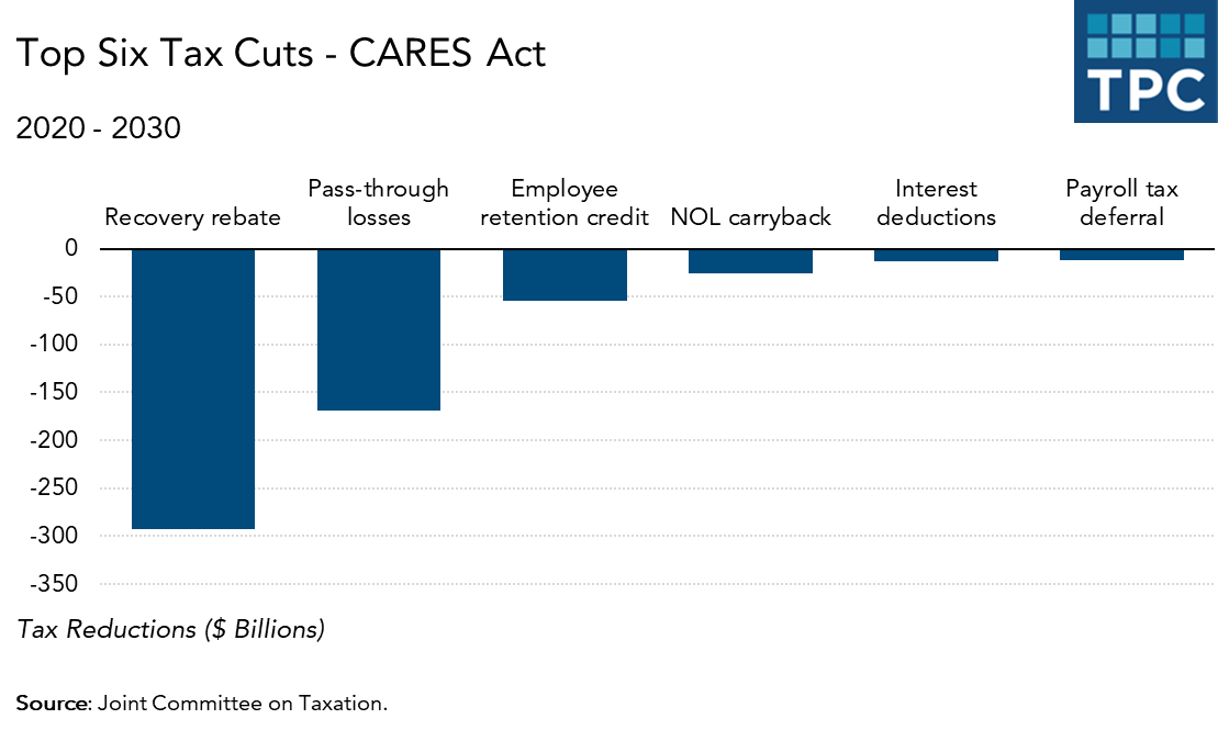 cares-act-top_six_tax_cuts