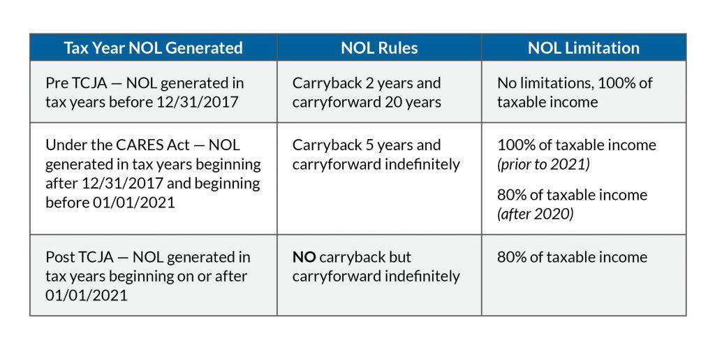 nol chart