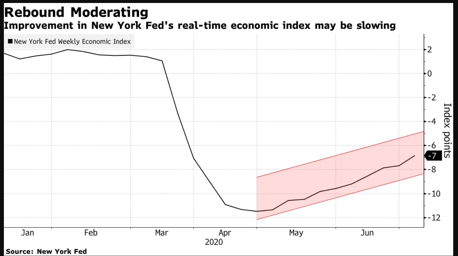 How is the US economic recovery going? – Bloomberg offers 5 charts that show it maybe slowing