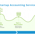 startup-accounting-services-san-diego