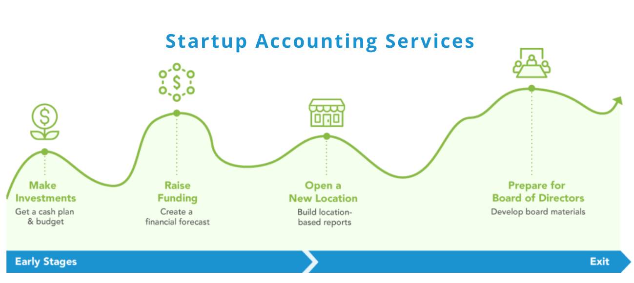 Startup Accounting and Bookkeeping basics: 5 Tips for Financial health