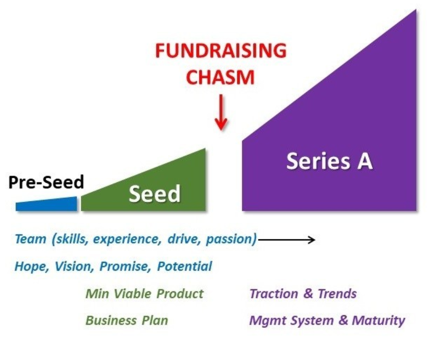 Raising a Seed funding round investment for your startup