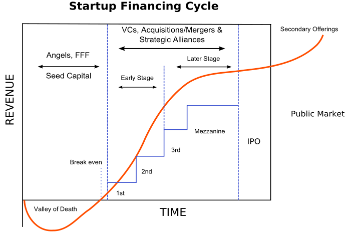 startup-financing-cycle-seed-stage-to-ipo